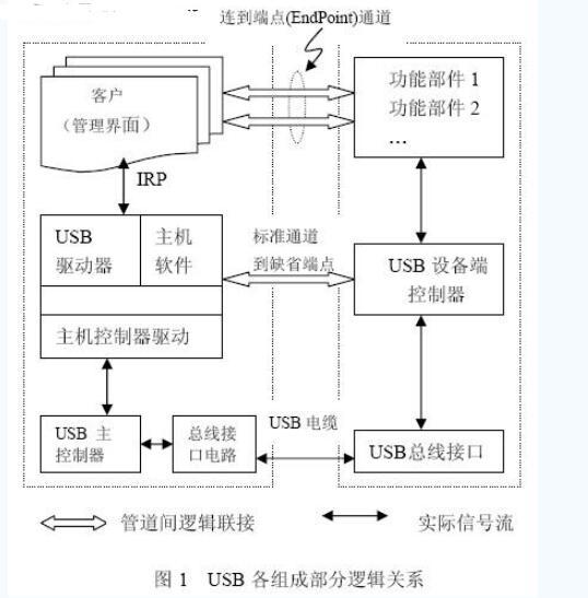 基于S3C44B0XARM7处理器的嵌入式统扩展USB接口的技术方案