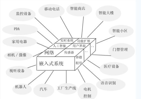 嵌入式系统的应用及结构嘛
