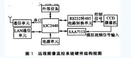 ARM9嵌疼么入式处理器S3C2440实现了远程图像光线监控系统