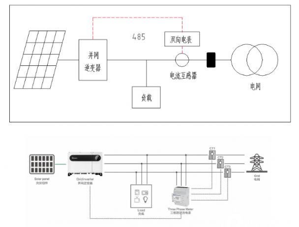 一文詳談光伏發電系統的防逆流設備