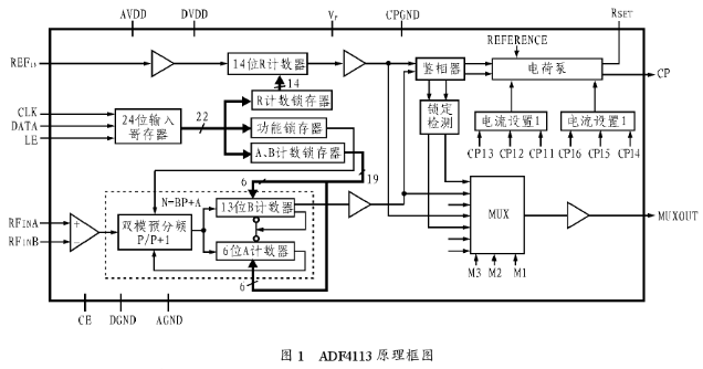 高性能鎖相芯片ADF4113的工作原理及應用電路分析