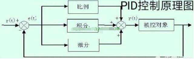 PID控制器的工作过程