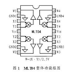 四通道四象限模拟乘法器MLT04的功能特点和应用...
