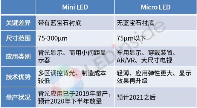 Mini LED和Micro LED的起源及技術...