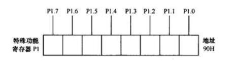 单片机输入/输出端口的工作原理