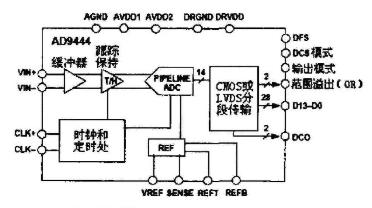 基于模数转换器AD9444和AD9510芯片实现...
