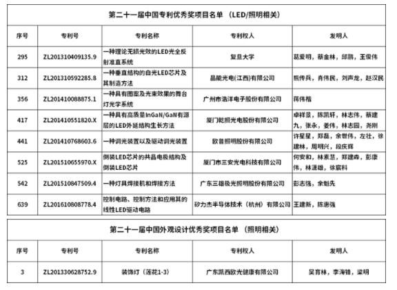8個LED及照明相關項目入選中國專利優秀獎