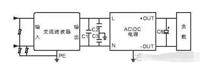 基于开关电源的EMC解决方案
