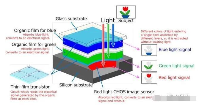 三层彩色图像传感器工作原理和规格