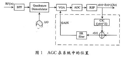 基于FPGA器件实现AGC算法和系统的设计