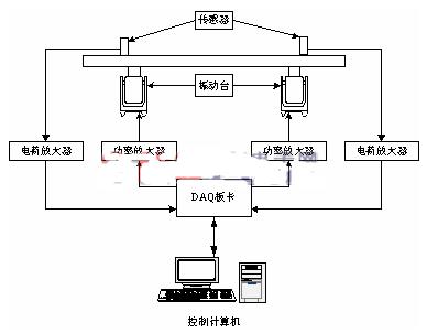 基于LabWindows/CVI平臺和開發板實現多點隨機振動試驗系統的設計