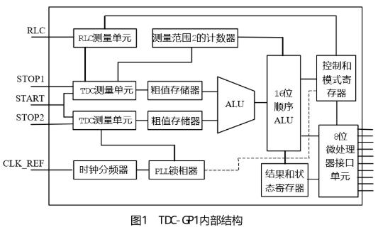 高精度時間間隔測量芯片TDC-GP1的工作原理及設計應用