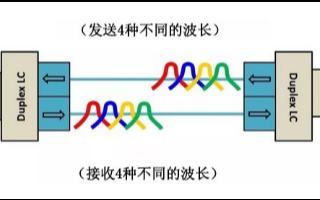 OM5光纤跳线的优势是什么,它的应用领域有哪些