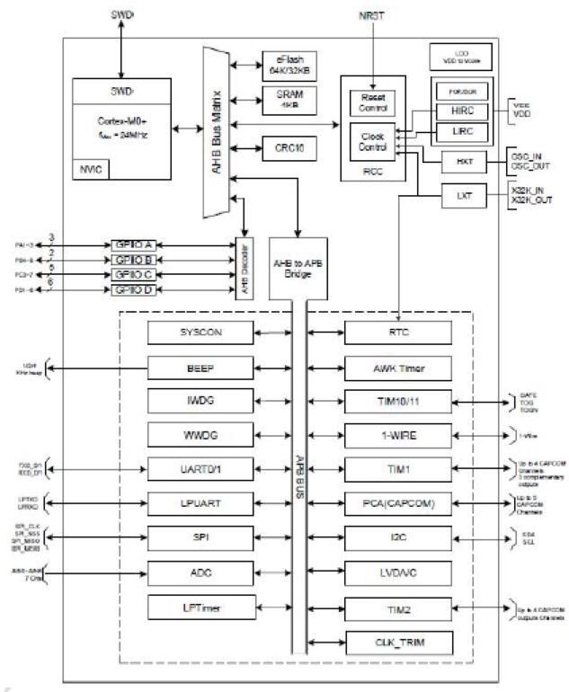擁有內核Cortex-M0+內核的高性能的32位微控制器