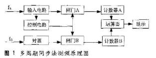 利用多周期同步法与量化时延法相结合实现高精度频率...