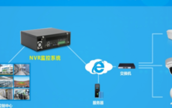 华北工控NVR视频监控系统方案可满足多种外设接入需求