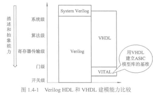 Verilog HDL數字集成電路設計原理與應用第二版PDF電子書免費下載