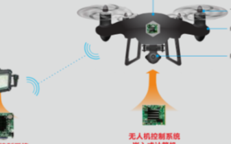 """无人机在环保监察市场展开""""空中执法"""",华北工控产..."""