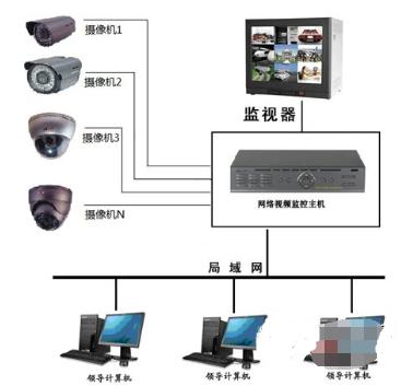 办公楼安装视频监控系统的性能特点及安装目的解析