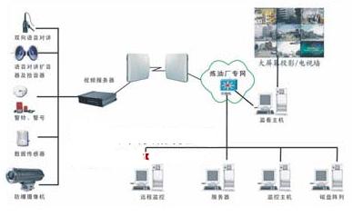 應用于油田遠程圖像監控系統中產品與性能分析