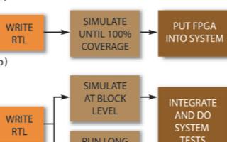 FPGA技术的优点和缺点,如何进行设计验证