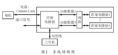 基于FPGA的逻辑功能实现高速大容量存储系统的设...