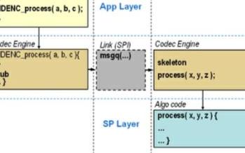 实现ARM和DSP或协处理器的通信和协同工作,有...