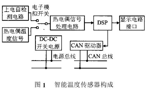 如何使用分布式控制实现航空发动机的智能温度传感器
