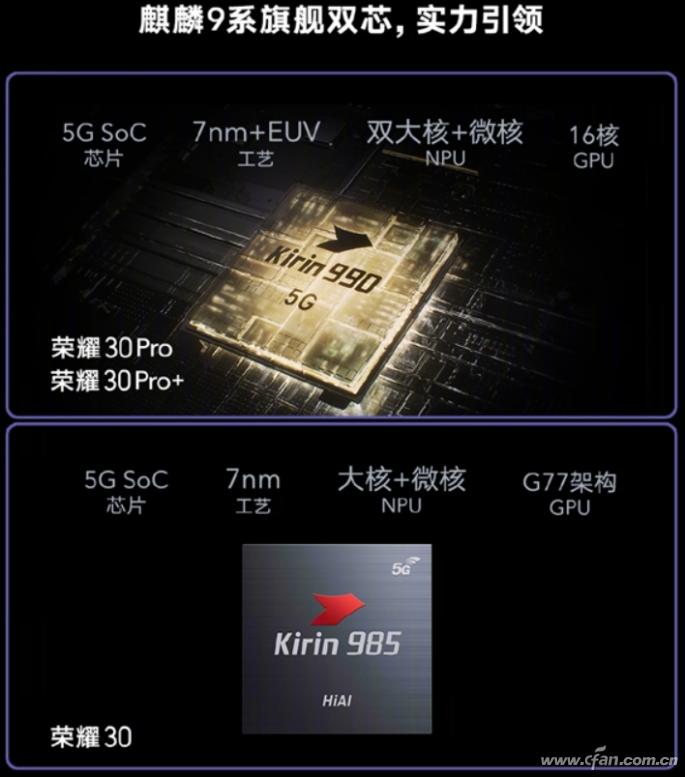 麒麟985/麒麟990/麒麟820構筑華為/榮耀5G戰場的三道防線