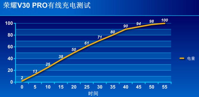 榮耀V30 PRO續航能力實測 最高充電功率能達...
