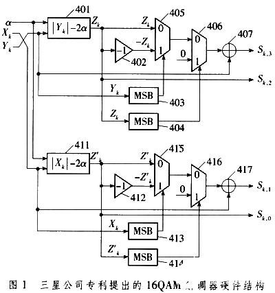 基于FPGA器件和只读存储器实现QAM解调器的设计