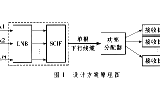使用一条独立的下行电缆实现数字卫星多星多机接收系统的设计