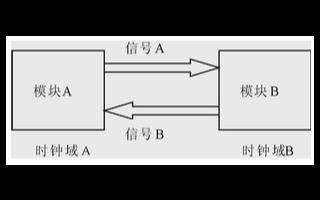 多时钟域的同步时序设计和几种处理异步时钟域接口的...
