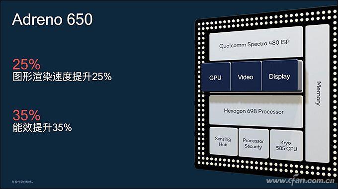 骁龙865背后的CPU+GPU模块技术解析
