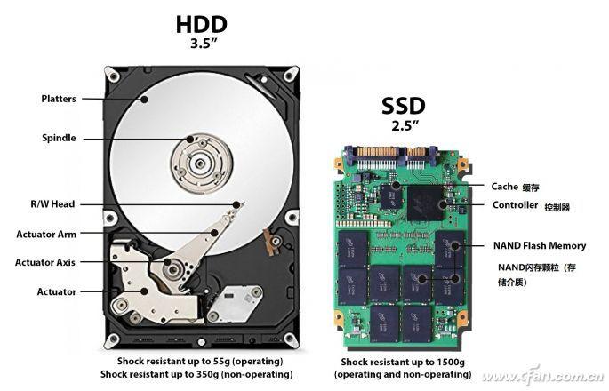 SSD数据存取慢的原因是什么 如何解决数据存取慢