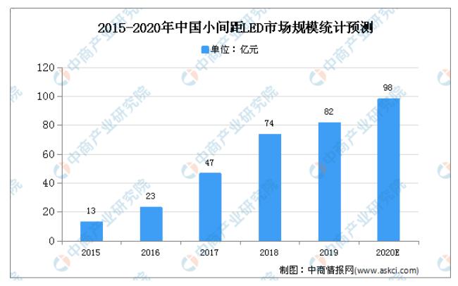 预测分析2020年中国LED显示屏市场的现状和未...