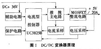 基于UC3825B控制器实现电流型PWM DC/DC变换器的设计
