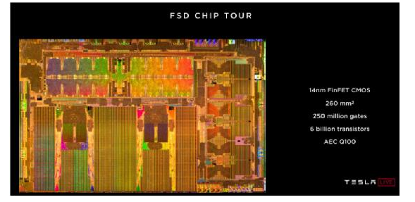 用于下一代汽车专用集成电路(ASIC)的嵌入式现场可编程逻辑门阵列(eFPGA)
