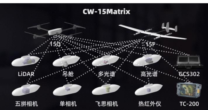 固定翼與多旋翼無縫對接,縱橫CW-15無人機系統升級成矩陣