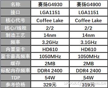 赛扬G4930到底怎么样 赛扬G4930基础信息介绍