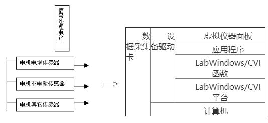 適合于電機試驗領域的虛擬儀器開發平臺的采集處理系統設計