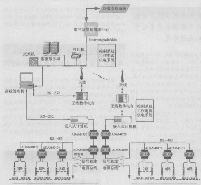 基于UC7420芯片实现大坝安全监测系统的设计