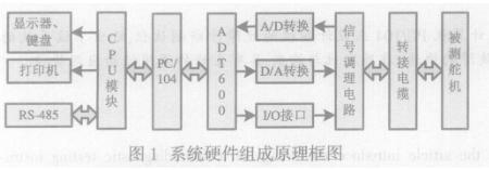 使用PC/104模块实现通用舵机系统的故障诊断测...