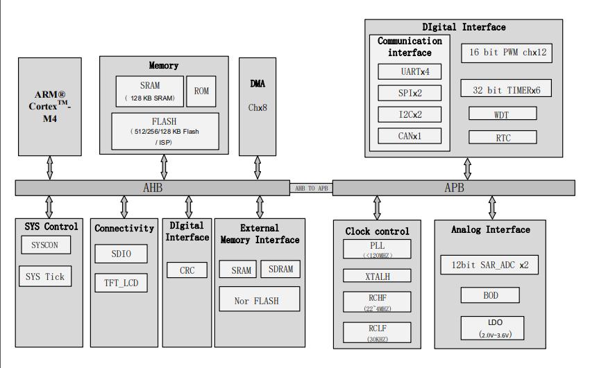 SWM320系列MCU的数据手册免费下载
