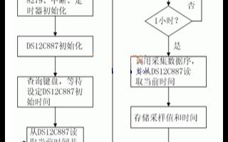 植株杆径变化测量的实时数据采集系统的软硬件设计
