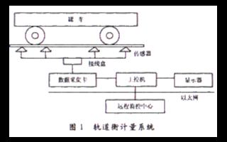 通過采用組態軟件實現軌道衡計量系統的設計
