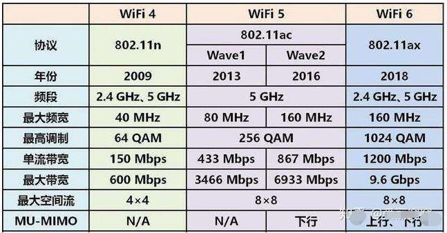wifi6穿墙测试_WiFi6给我们带来哪些好处