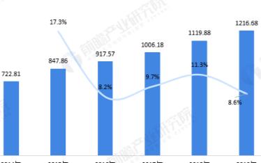 预计2023年底全球网络安全市场规模突破1200...