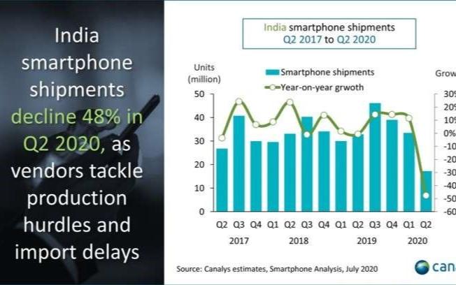 印度手機暴跌近50%,中國廠商仍占主導地位