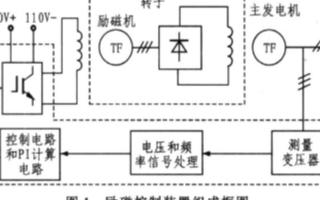 低功耗串行数/模转换器MAX504的性能特点及电...